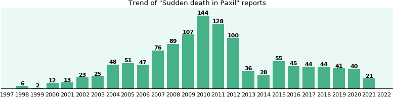 Getting paxil from canada
