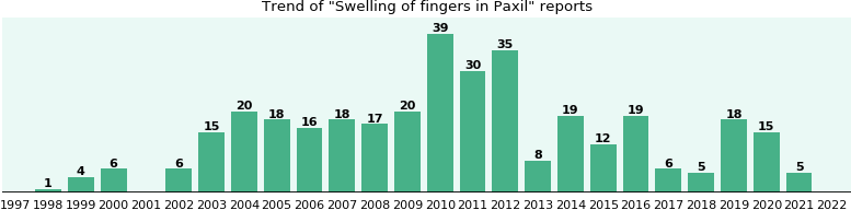 Could Paxil cause Swelling of fingers?