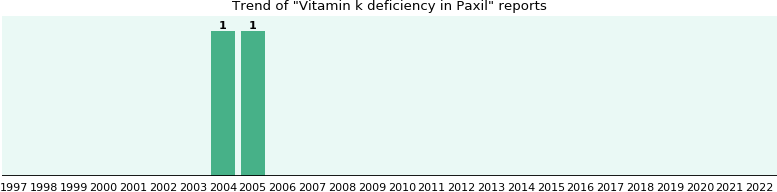 Could Paxil cause Vitamin k deficiency?