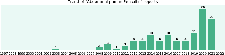 Could Penicillin cause Abdominal pain?