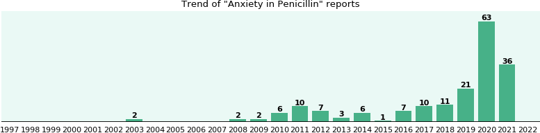Could Penicillin cause Anxiety?