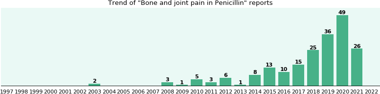 Could Penicillin cause Bone and joint pain?