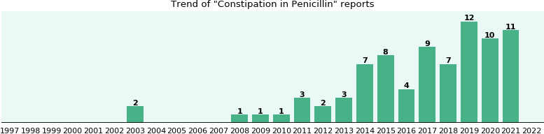 Could Penicillin cause Constipation?
