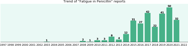 Could Penicillin cause Fatigue?