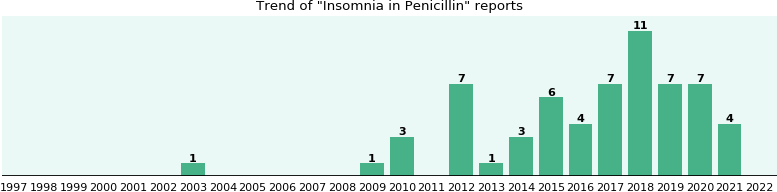 Could Penicillin cause Insomnia?