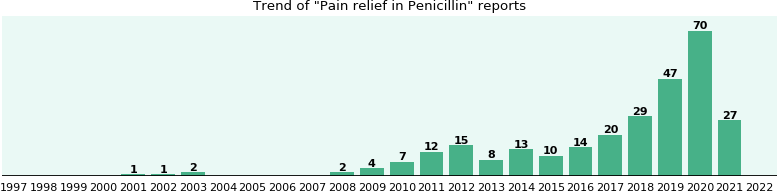 Could Penicillin cause Pain relief?