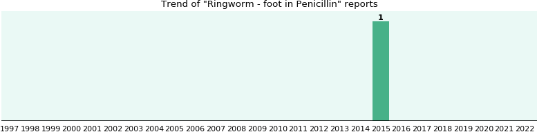 Could Penicillin cause Ringworm - foot?