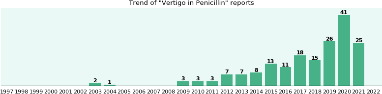 Could Penicillin cause Vertigo?