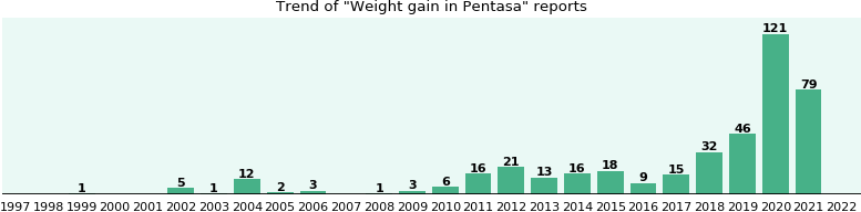Could Pentasa cause Weight gain?