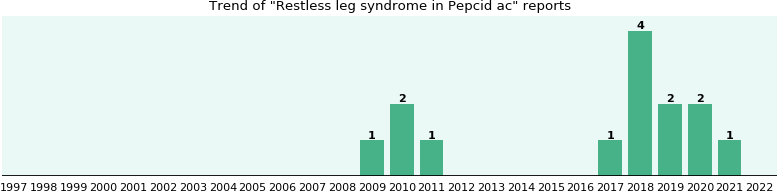 Could Pepcid ac cause Restless leg syndrome?
