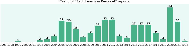 Percocet dreams effects side