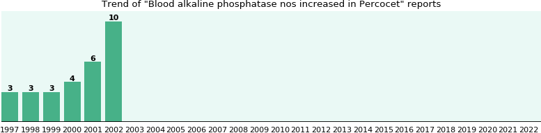 Could Percocet cause Blood alkaline phosphatase nos increased?