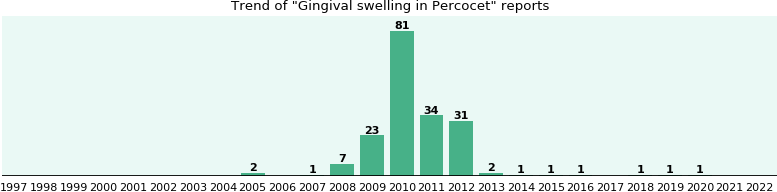 Could Percocet cause Gingival swelling?