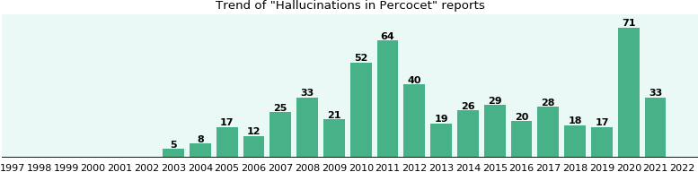 Could Percocet cause Hallucinations?