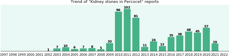 Could Percocet cause Kidney stones?