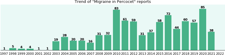 Will you have Migraine with Percocet? - eHealthMe