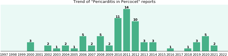 Could Percocet cause Pericarditis?