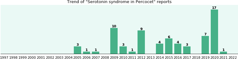 Serotonin syndrome and Percocet: a study of real-world ...