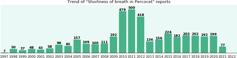 Could Percocet cause Shortness of breath?