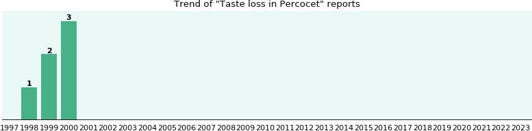 Percocet Taste Buds