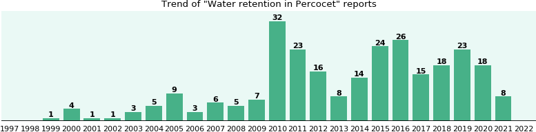 Could Percocet cause Water retention?