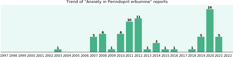 Could Perindopril erbumine cause Anxiety?