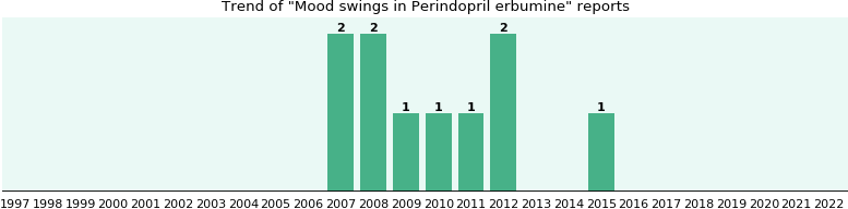 Could Perindopril erbumine cause Mood swings?