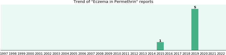 Could Permethrin cause Eczema?