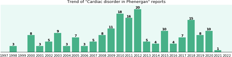 Could Phenergan cause Cardiac disorder?