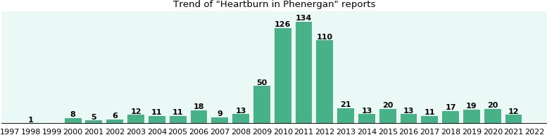 Could Phenergan cause Heartburn?