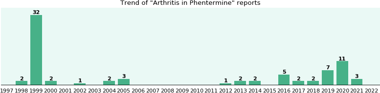 Phentermine arthritis and