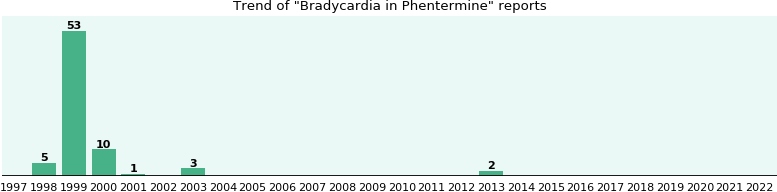 Could Phentermine cause Bradycardia?