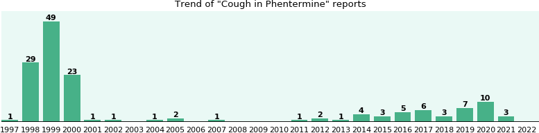 Could Phentermine cause Cough?