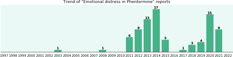 Could Phentermine cause Emotional distress?