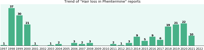 Could Phentermine cause Hair loss?