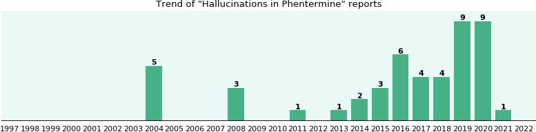 Will you have Hallucinations with Phentermine? - eHealthMe