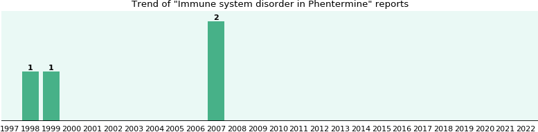 Could Phentermine cause Immune system disorder?