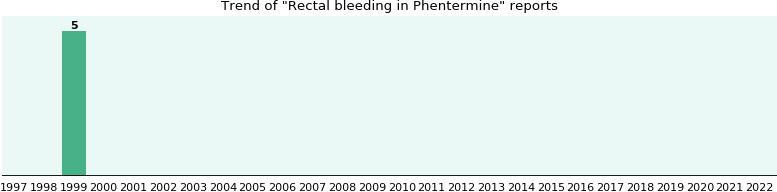 Could Phentermine cause Rectal bleeding?