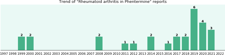 Arthritis phentermine and