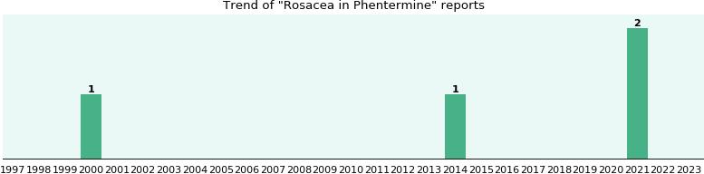 Propranolol alternative
