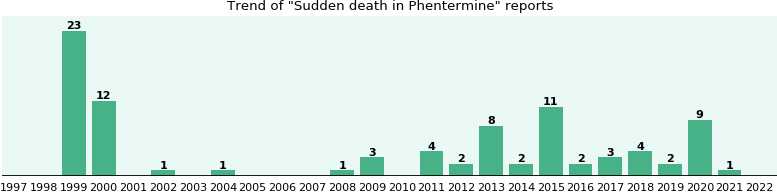 Could Phentermine cause Sudden death?