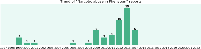Could Phenytoin cause Narcotic abuse?