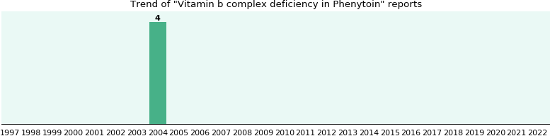 Could Phenytoin cause Vitamin b complex deficiency?