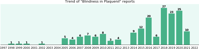 Could Plaquenil cause Blindness?