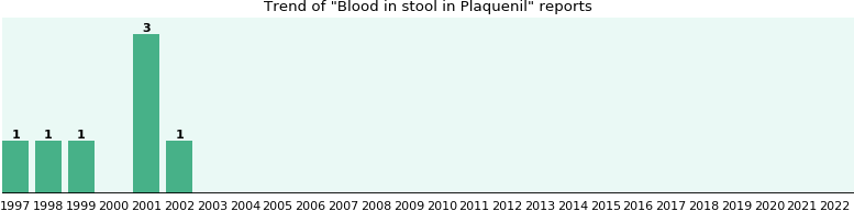 Could Plaquenil cause Blood in stool?
