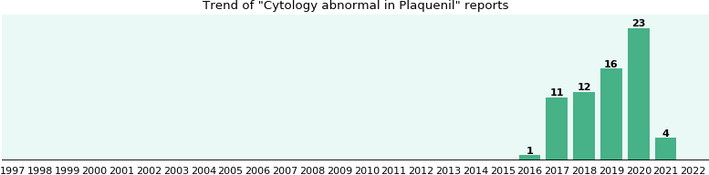 Could Plaquenil cause Cytology abnormal?