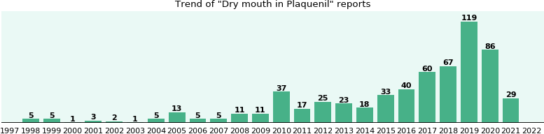 Could Plaquenil cause Dry mouth?