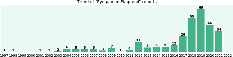 Could Plaquenil cause Eye pain?