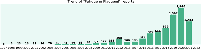 Could Plaquenil cause Fatigue?