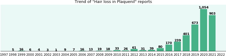 Could Plaquenil cause Hair loss?